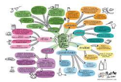 La fameuse Mind Map de la Famille Zéro Déchet.